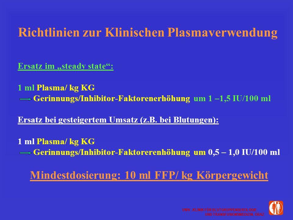 UNIV.-KLINIK FÜR BLUTGRUPPENSEROLOGIE UND TRANSFUSIONSMEDIZIN, GRAZ UNIV.-KLINIK FÜR BLUTGRUPPENSEROLOGIE UND TRANSFUSIONSMEDIZIN, GRAZ Richtlinien zur Klinischen Plasmaverwendung Ersatz im steady state: 1 ml Plasma/ kg KG Gerinnungs/Inhibitor-Faktorenerhöhung um 1 –1,5 IU/100 ml Ersatz bei gesteigertem Umsatz (z.B.