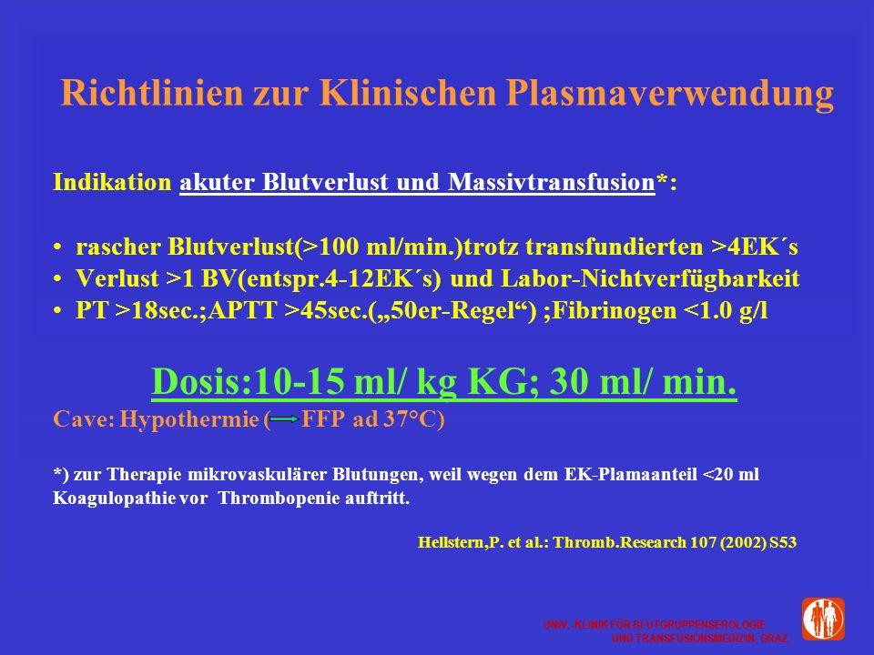 UNIV.-KLINIK FÜR BLUTGRUPPENSEROLOGIE UND TRANSFUSIONSMEDIZIN, GRAZ UNIV.-KLINIK FÜR BLUTGRUPPENSEROLOGIE UND TRANSFUSIONSMEDIZIN, GRAZ Richtlinien zur Klinischen Plasmaverwendung Indikation akuter Blutverlust und Massivtransfusion*: rascher Blutverlust(>100 ml/min.)trotz transfundierten >4EK´s Verlust >1 BV(entspr.4-12EK´s) und Labor-Nichtverfügbarkeit PT >18sec.;APTT >45sec.(50er-Regel) ;Fibrinogen <1.0 g/l Dosis:10-15 ml/ kg KG; 30 ml/ min.