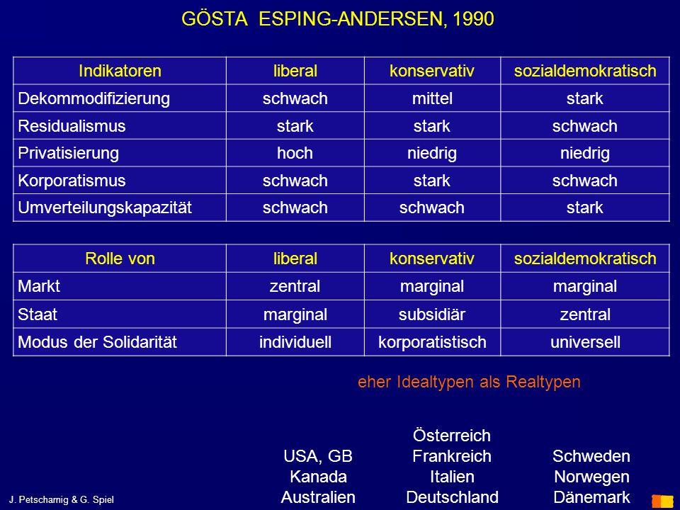 J. Petscharnig & G. Spiel GÖSTA ESPING-ANDERSEN, 1990 Indikatorenliberalkonservativsozialdemokratisch Dekommodifizierungschwachmittelstark Residualism