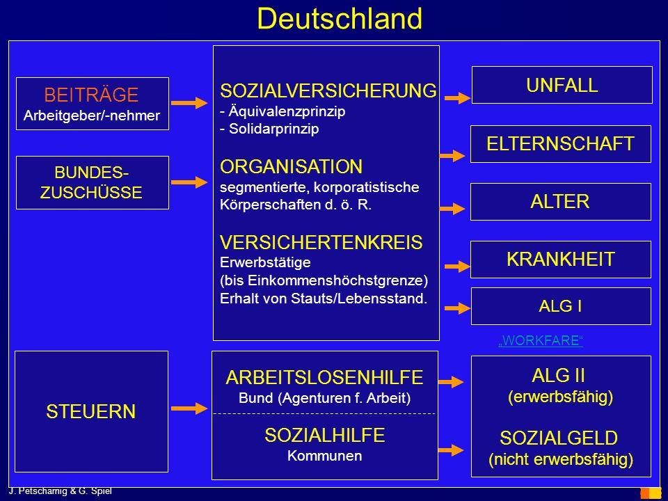 J. Petscharnig & G. Spiel Deutschland SOZIALVERSICHERUNG - Äquivalenzprinzip - Solidarprinzip ORGANISATION segmentierte, korporatistische Körperschaft