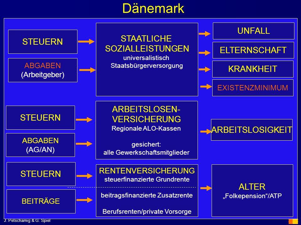 J. Petscharnig & G. Spiel Dänemark STAATLICHE SOZIALLEISTUNGEN universalistisch Staatsbürgerversorgung STEUERN ABGABEN (Arbeitgeber) ARBEITSLOSEN- VER