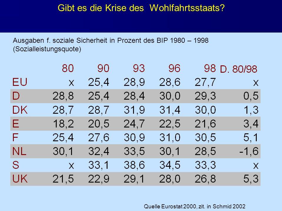 J. Petscharnig & G. Spiel Gibt es die Krise des Wohlfahrtsstaats? Ausgaben f. soziale Sicherheit in Prozent des BIP 1980 – 1998 (Sozialleistungsquote)