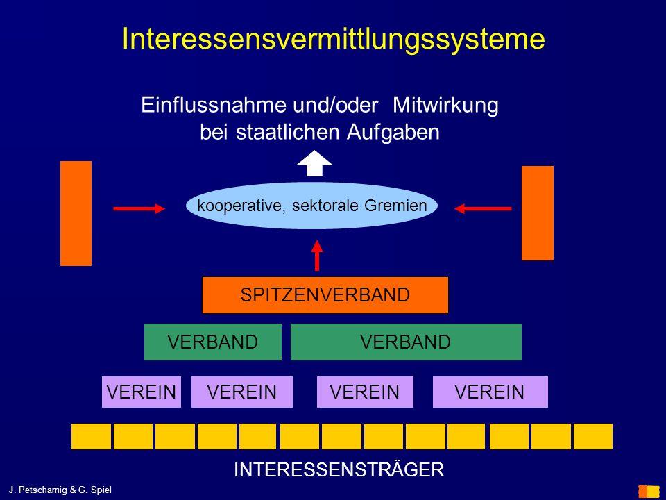 J. Petscharnig & G. Spiel Interessensvermittlungssysteme VEREIN VERBAND VEREIN VERBAND SPITZENVERBAND INTERESSENSTRÄGER kooperative, sektorale Gremien