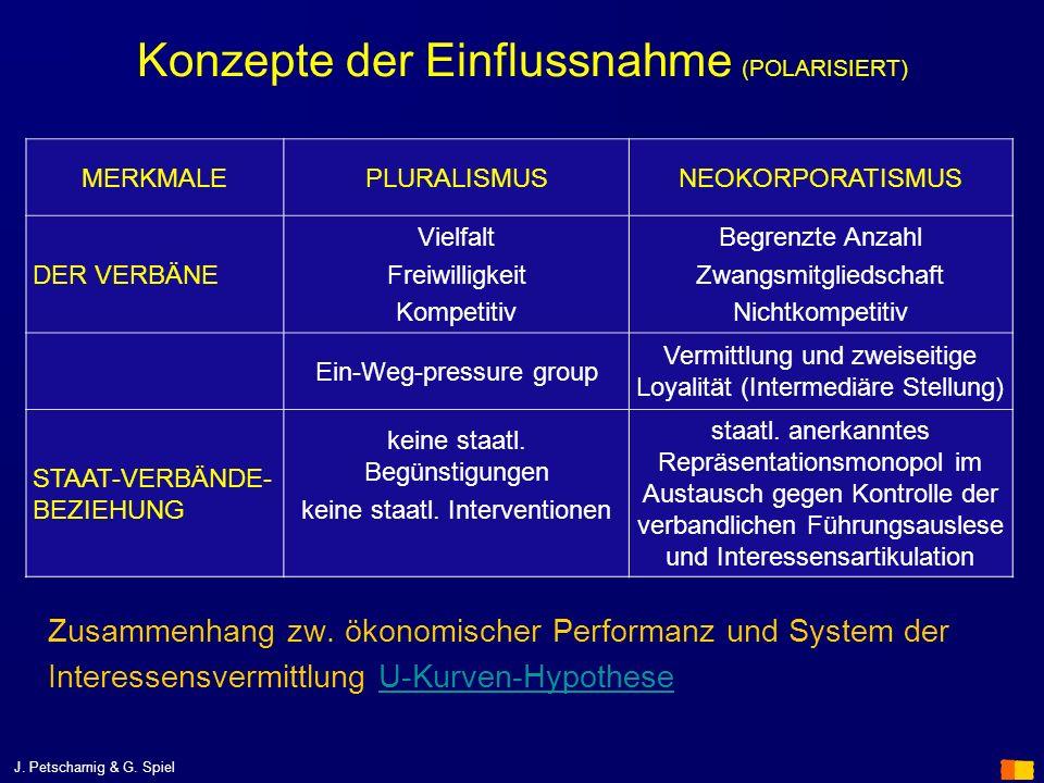 J. Petscharnig & G. Spiel Konzepte der Einflussnahme (POLARISIERT) Zusammenhang zw. ökonomischer Performanz und System der Interessensvermittlung U-Ku