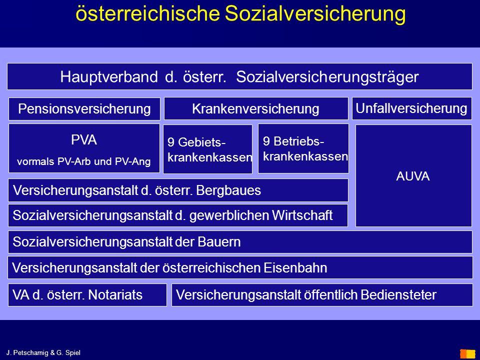 österreichische Sozialversicherung Hauptverband d. österr. Sozialversicherungsträger Pensionsversicherung Krankenversicherung Unfallversicherung PVA v
