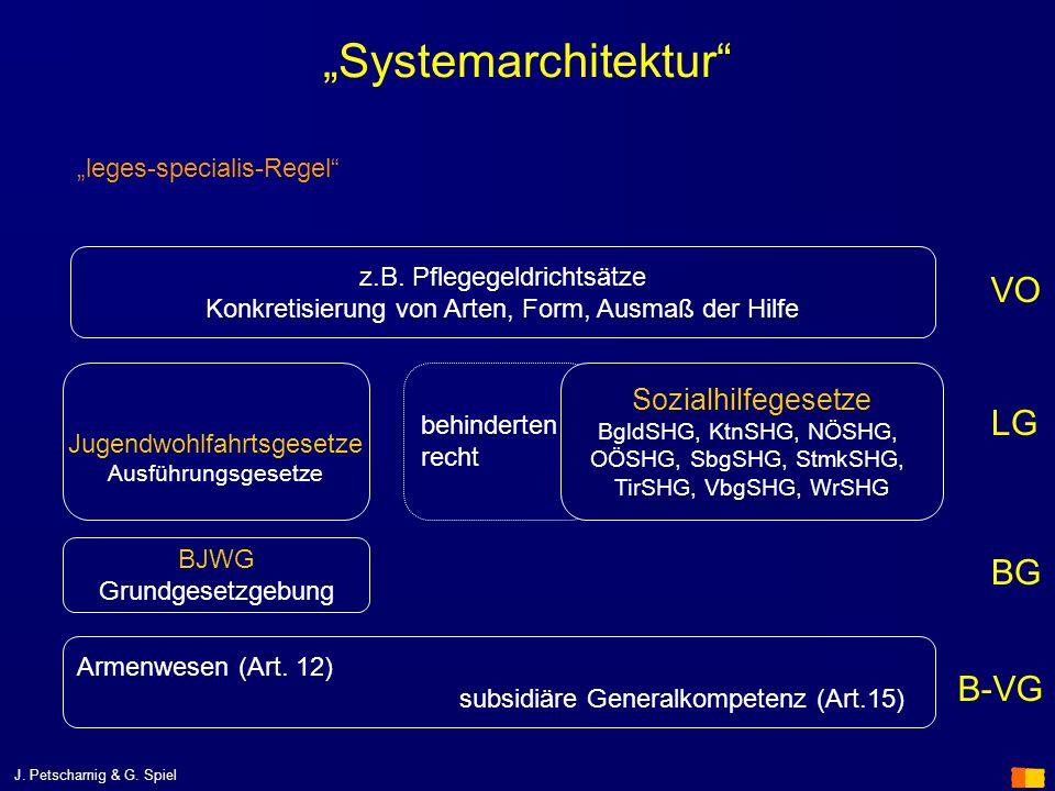 J. Petscharnig & G. Spiel behinderten recht Systemarchitektur B-VG LG Armenwesen (Art. 12) subsidiäre Generalkompetenz (Art.15) Sozialhilfegesetze Bgl