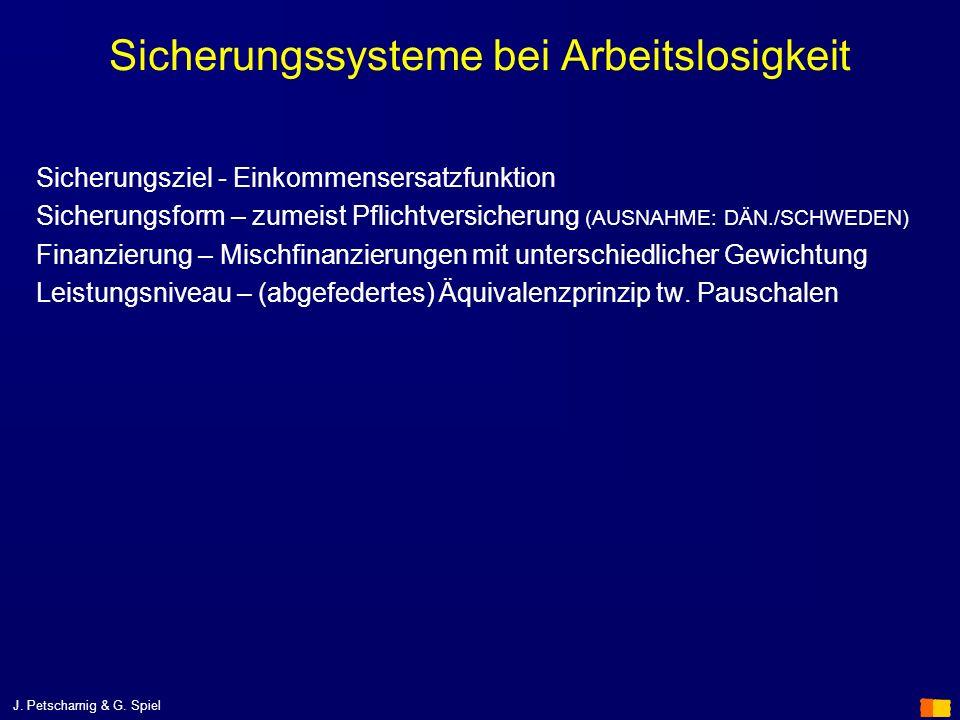 J. Petscharnig & G. Spiel Sicherungssysteme bei Arbeitslosigkeit Sicherungsziel - Einkommensersatzfunktion Sicherungsform – zumeist Pflichtversicherun