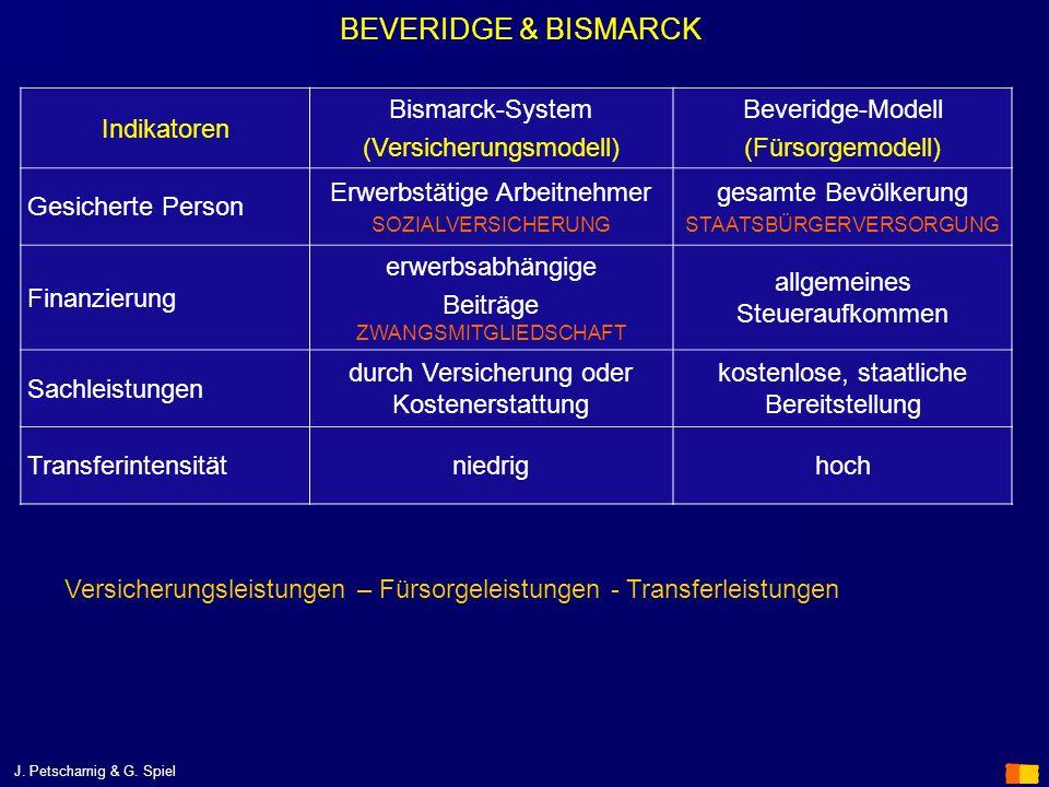 J. Petscharnig & G. Spiel BEVERIDGE & BISMARCK Indikatoren Bismarck-System (Versicherungsmodell) Beveridge-Modell (Fürsorgemodell) Gesicherte Person E