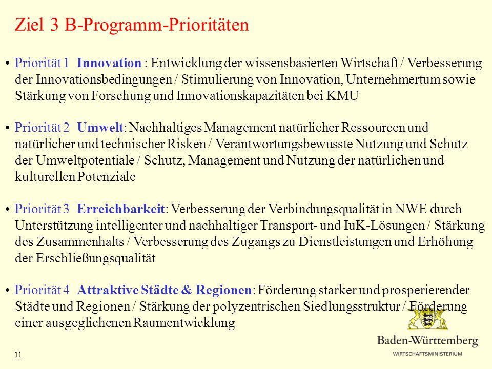 11 Ziel 3 B-Programm-Prioritäten Priorität 1 Innovation : Entwicklung der wissensbasierten Wirtschaft / Verbesserung der Innovationsbedingungen / Stim