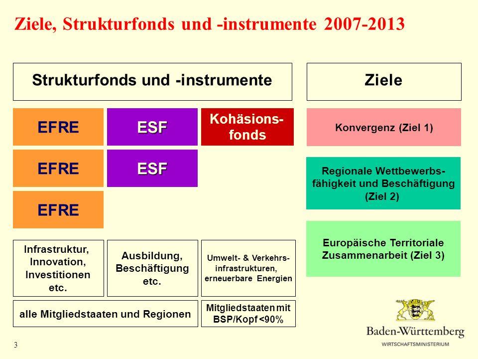 3 Ziele, Strukturfonds und -instrumente 2007-2013 EFREESF Kohäsions- fonds Konvergenz (Ziel 1) Regionale Wettbewerbs- fähigkeit und Beschäftigung (Zie