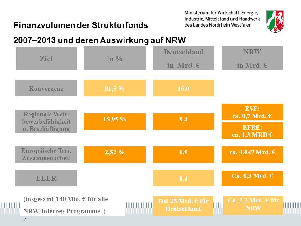 19 Finanzvolumen der Strukturfonds 2007–2013 und deren Auswirkung auf NRW Ziel in % Deutschland in Mrd.