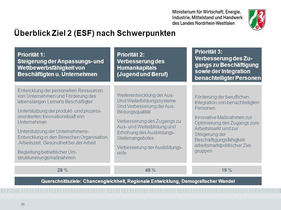 25 Priorität 1: Steigerung der Anpassungs- und Wettbewerbsfähigkeit von Beschäftigten u.