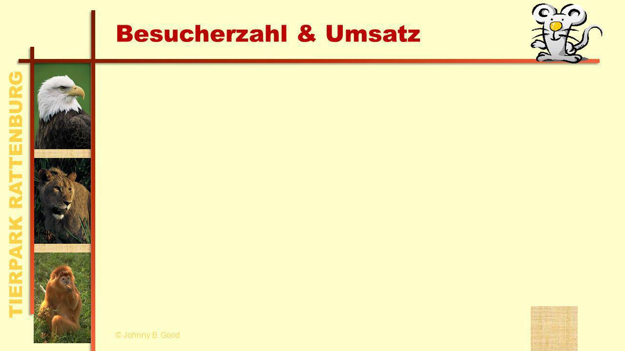 TIERPARK RATTENBURG Besucherzahl & Umsatz © Johnny B. Good