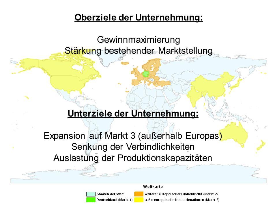 Oberziele der Unternehmung: Gewinnmaximierung Stärkung bestehender Marktstellung Unterziele der Unternehmung: Expansion auf Markt 3 (außerhalb Europas