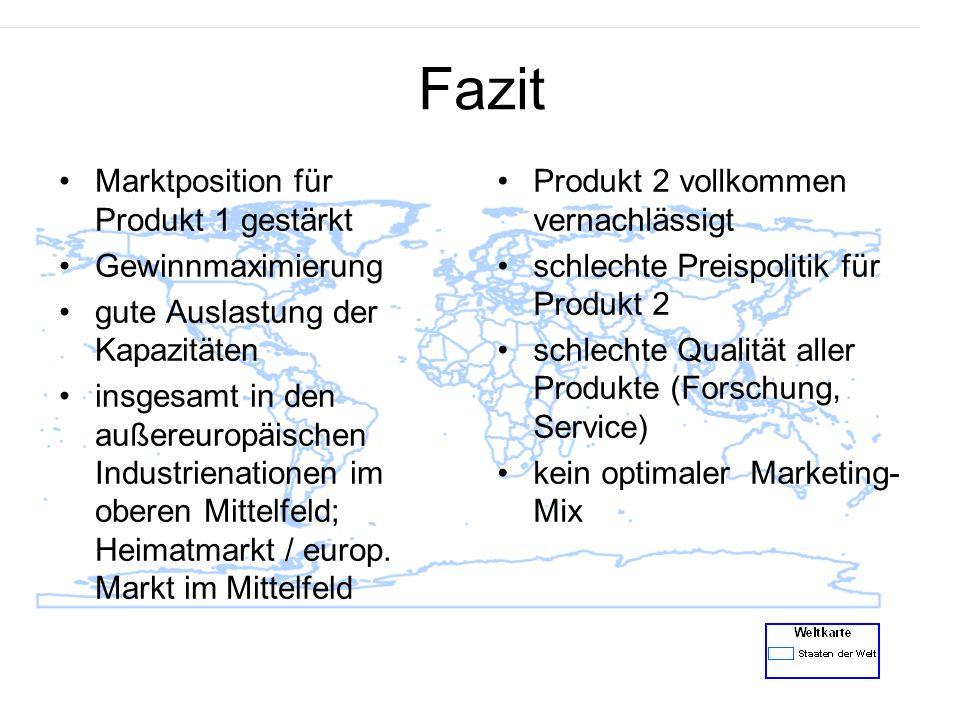 Fazit Marktposition für Produkt 1 gestärkt Gewinnmaximierung gute Auslastung der Kapazitäten insgesamt in den außereuropäischen Industrienationen im o