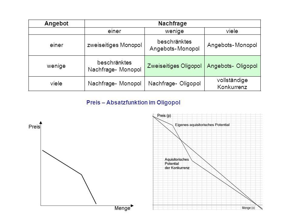 AngebotNachfrage einerwenigeviele einerzweiseitiges Monopol beschränktes Angebots- Monopol Angebots- Monopol wenige beschränktes Nachfrage- Monopol Zw