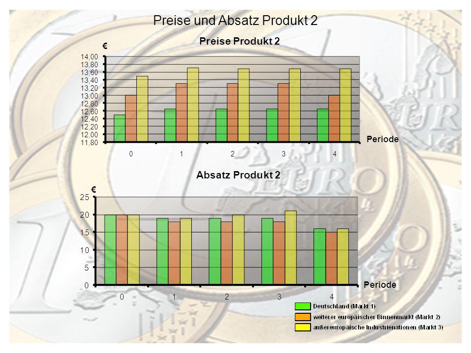 Gewinne vor Steuern je Periode Periode in Mio.