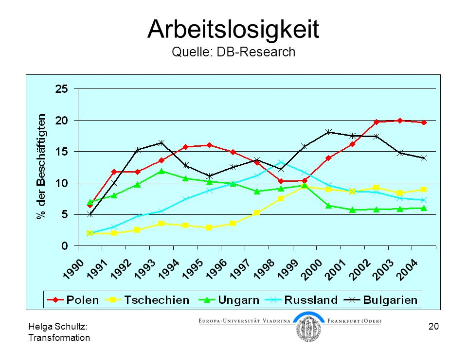 Helga Schultz: Transformation 20 Arbeitslosigkeit Quelle: DB-Research