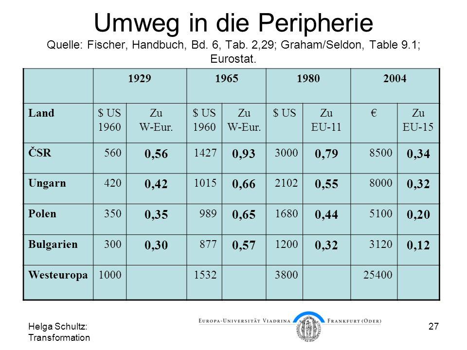 Helga Schultz: Transformation 27 Umweg in die Peripherie Quelle: Fischer, Handbuch, Bd.