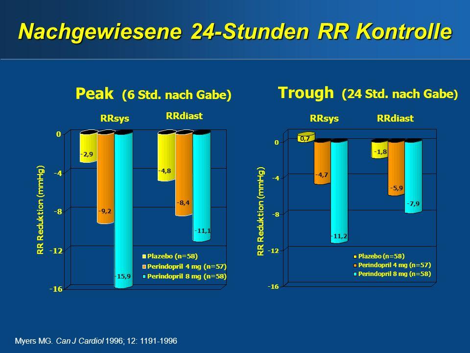 Nachgewiesene 24-Stunden RR Kontrolle -2,9 -9,2 -15,9 -4,8 -8,4 -11,1 -16 -12 -8 -4 0 Peak (6 Std.