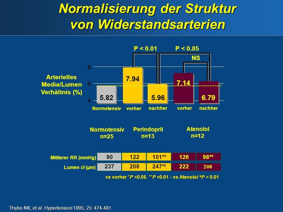 Thybo NK, et al.Hypertension 1995; 25: 474-481 vs vorher *P <0.05.