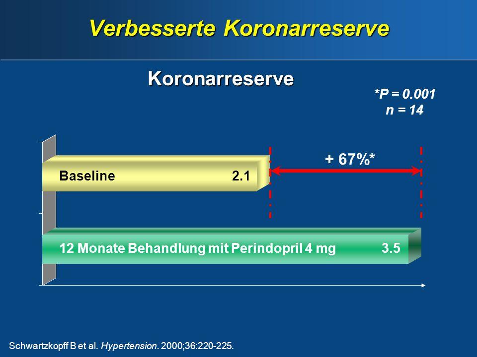 Verbesserte Koronarreserve Schwartzkopff B et al.Hypertension.