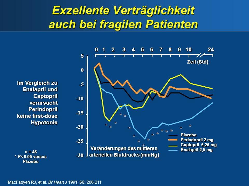 Exzellente Verträglichkeit auch bei fragilen Patienten MacFadyen RJ, et al.