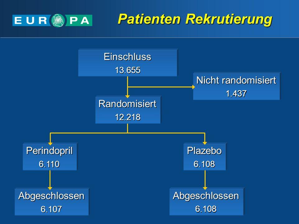 Patienten Rekrutierung Abgeschlossen6.107Abgeschlossen6.108 Perindopril6.110Plazebo6.108 Randomisiert12.218 Nicht randomisiert 1.437 Einschluss13.655