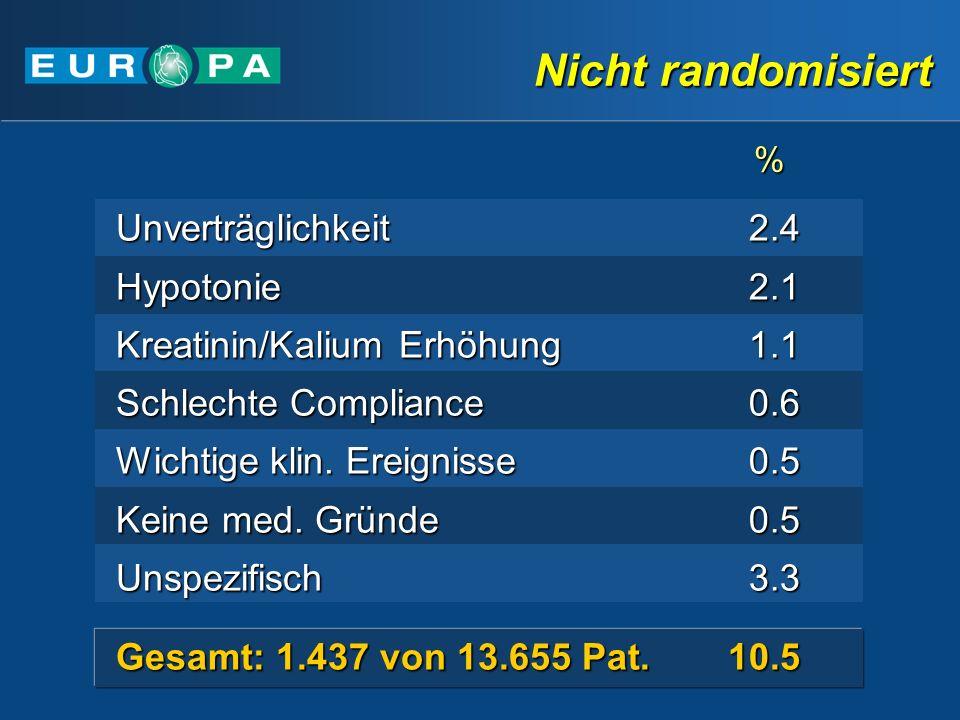 Nicht randomisiert Gesamt: 1.437 von 13.655 Pat.