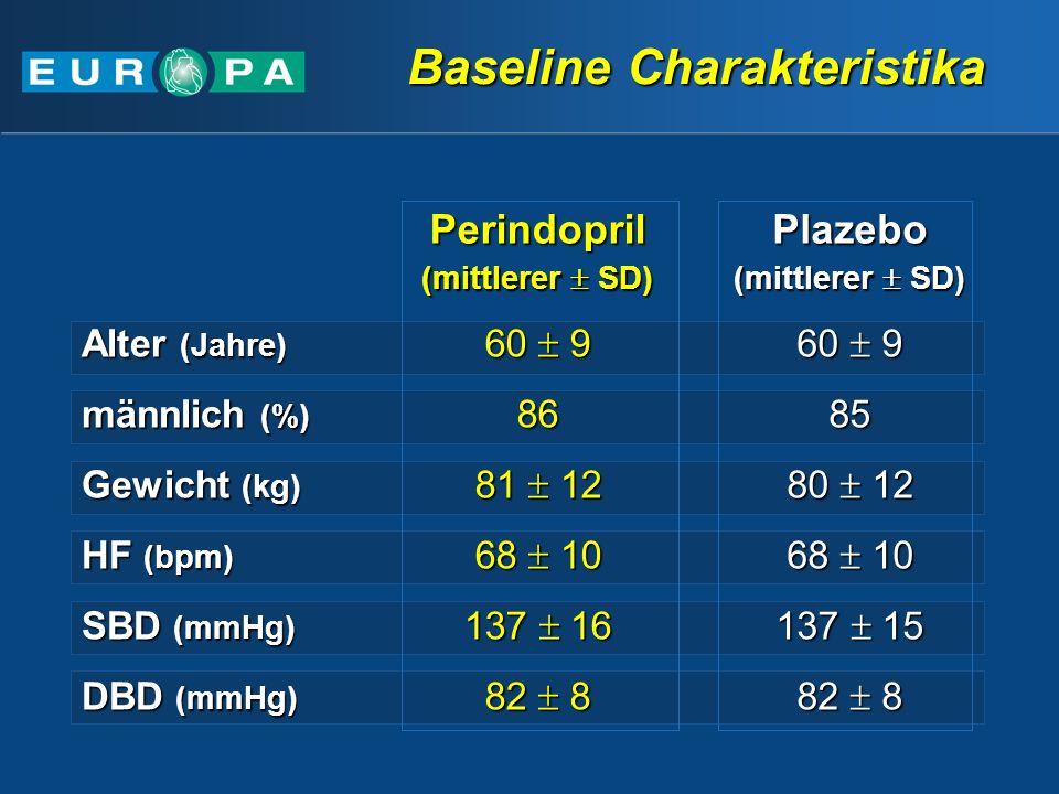 Perindopril (mittlerer SD) Plazebo Alter (Jahre) 60 9 männlich (%) 8685 Gewicht (kg) 81 12 80 12 HF (bpm) 68 10 SBD (mmHg) 137 16 137 15 DBD (mmHg) 82 8 Baseline Charakteristika