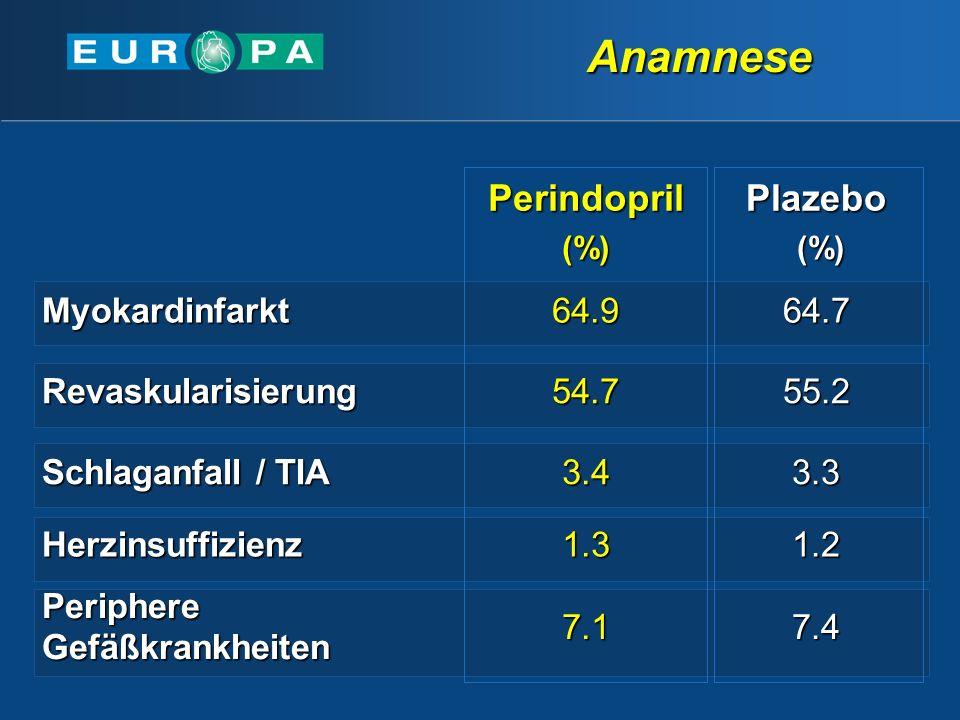 Perindopril(%)Plazebo (%) (%) Myokardinfarkt64.964.7 Revaskularisierung54.755.2 Schlaganfall / TIA 3.43.3 Herzinsuffizienz1.31.2 Periphere Gefäßkrankheiten 7.17.4 Anamnese