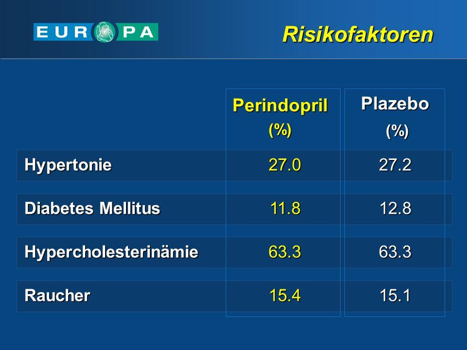 Perindopril(%)Plazebo (%) (%) Hypertonie27.027.2 Diabetes Mellitus 11.812.8 Hypercholesterinämie63.363.3 Raucher15.415.1 Risikofaktoren