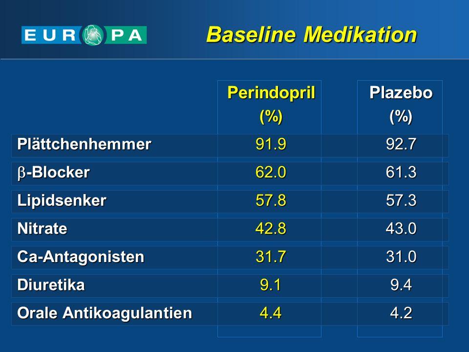 Perindopril(%)Plazebo(%) Plättchenhemmer91.992.7 -Blocker -Blocker62.061.3 Lipidsenker57.857.3 Nitrate42.843.0 Ca-Antagonisten31.731.0 Diuretika9.19.4 Orale Antikoagulantien 4.44.2 Baseline Medikation