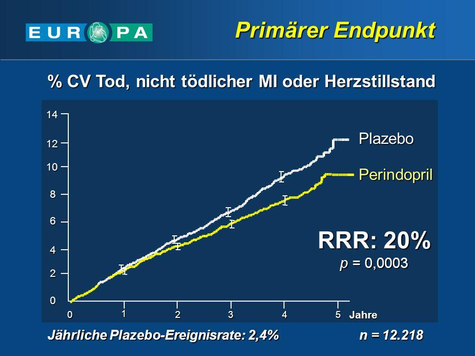 % CV Tod, nicht tödlicher MI oder Herzstillstand Perindopril Plazebo p = 0,0003 RRR: 20% Jahre 0 2 4 6 8 10 12140 1 2345 n = 12.218 Jährliche Plazebo-Ereignisrate: 2,4% Primärer Endpunkt