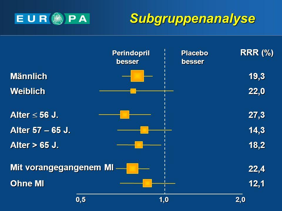 Subgruppenanalyse RRR (%) 0,51,02,0 Perindoprilbesser Placebo Placebobesser Mit vorangegangenem MI Ohne MI 22,4 12,1 Alter 56 J.