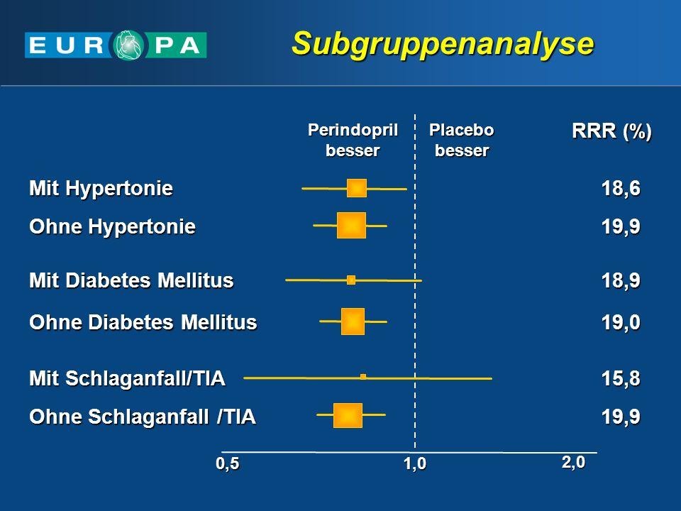 0,51,0 2,0 Mit Hypertonie RRR (%) Perindopril besser Placebo besser Ohne Hypertonie Mit Diabetes Mellitus Ohne Diabetes Mellitus Mit Schlaganfall/TIA Ohne Schlaganfall /TIA 18,6 19,9 18,9 19,0 15,8 19,9 Subgruppenanalyse