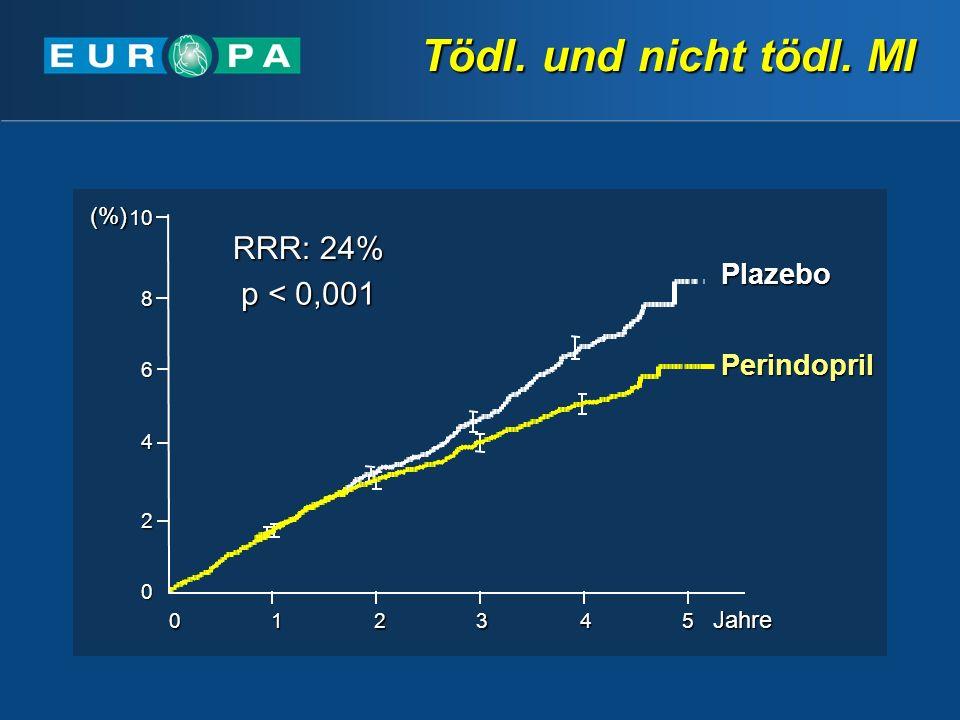 Tödl. und nicht tödl. MI Perindopril Plazebo 0 2 4 6 810 012345Jahre(%) p < 0,001 RRR: 24%