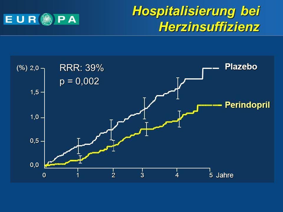 Hospitalisierung bei Herzinsuffizienz Perindopril Plazebo 501234Jahre p = 0,002 RRR: 39% 0,0 0,5 1,0 1,5 2,0(%)