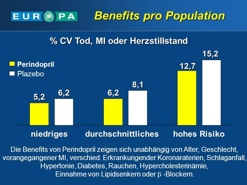 Die Benefits von Perindopril zeigen sich unabhängig von Alter, Geschlecht, vorangegangener MI, verschied.