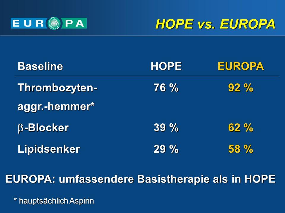 BaselineHOPEEUROPA Thrombozyten- aggr.-hemmer* 76 % 92 % -Blocker -Blocker 39 % 62 % Lipidsenker 29 % 58 % * hauptsächlich Aspirin EUROPA: umfassendere Basistherapie als in HOPE HOPE vs.