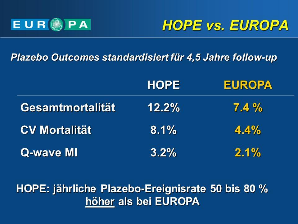 HOPEEUROPA Gesamtmortalität12.2% 7.4 % CV Mortalität 8.1%4.4% Q-wave MI 3.2%2.1% HOPE: jährliche Plazebo-Ereignisrate 50 bis 80 % höher als bei EUROPA Plazebo Outcomes standardisiert für 4,5 Jahre follow-up HOPE vs.