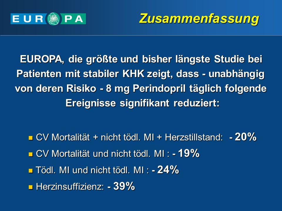 Zusammenfassung EUROPA, die größte und bisher längste Studie bei Patienten mit stabiler KHK zeigt, dass - unabhängig von deren Risiko - 8 mg Perindopril täglich folgende Ereignisse signifikant reduziert: CV Mortalität + nicht tödl.