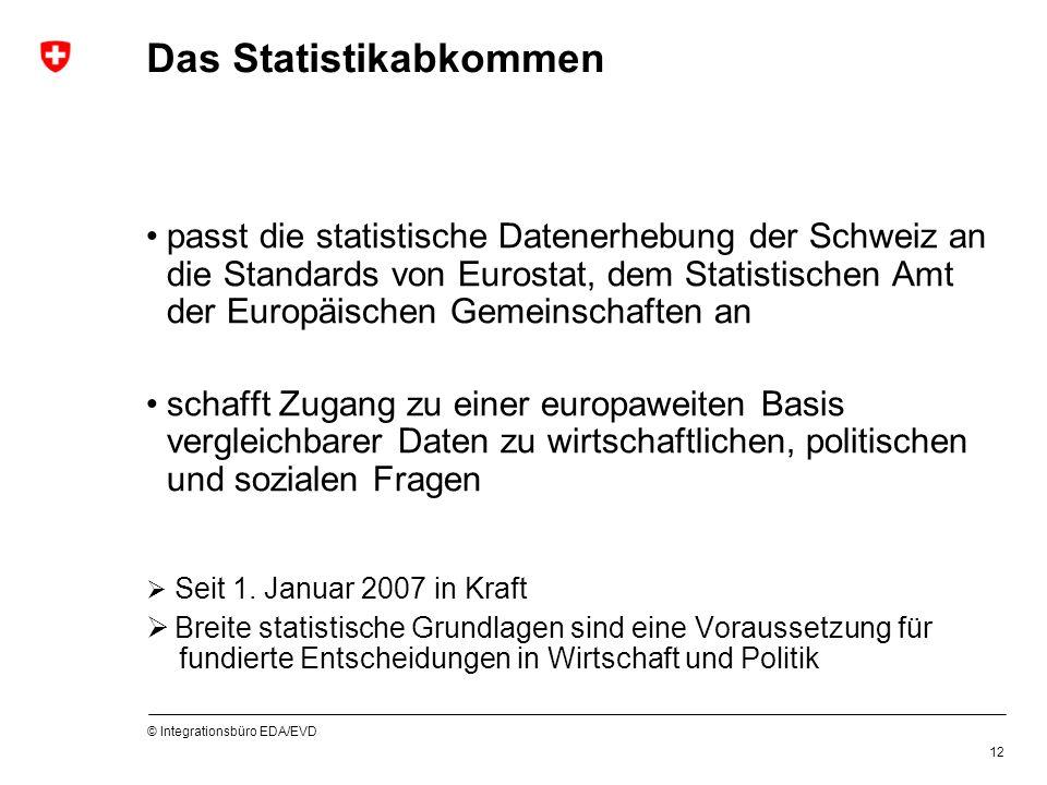 © Integrationsbüro EDA/EVD 12 Das Statistikabkommen passt die statistische Datenerhebung der Schweiz an die Standards von Eurostat, dem Statistischen Amt der Europäischen Gemeinschaften an schafft Zugang zu einer europaweiten Basis vergleichbarer Daten zu wirtschaftlichen, politischen und sozialen Fragen Seit 1.