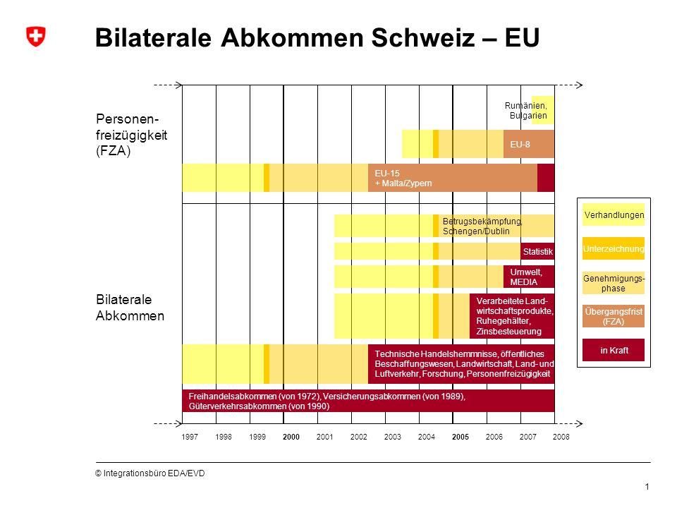 © Integrationsbüro EDA/EVD 1 Bilaterale Abkommen Schweiz – EU Bilaterale Abkommen Personen- freizügigkeit (FZA) Freihandelsabkommen (von 1972), Versicherungsabkommen (von 1989), Güterverkehrsabkommen (von 1990) Technische Handelshemmnisse, öffentliches Beschaffungswesen, Landwirtschaft, Land- und Luftverkehr, Forschung, Personenfreizügigkeit Verarbeitete Land- wirtschaftsprodukte, Ruhegehälter, Zinsbesteuerung Umwelt, MEDIA Statistik Betrugsbekämpfung, Schengen/Dublin EU-15 + Malta/Zypern EU-8 Rumänien, Bulgarien Verhandlungen Unterzeichnung Übergangsfrist (FZA) in Kraft 199720012000199919982006200520042003200220082007 Genehmigungs- phase
