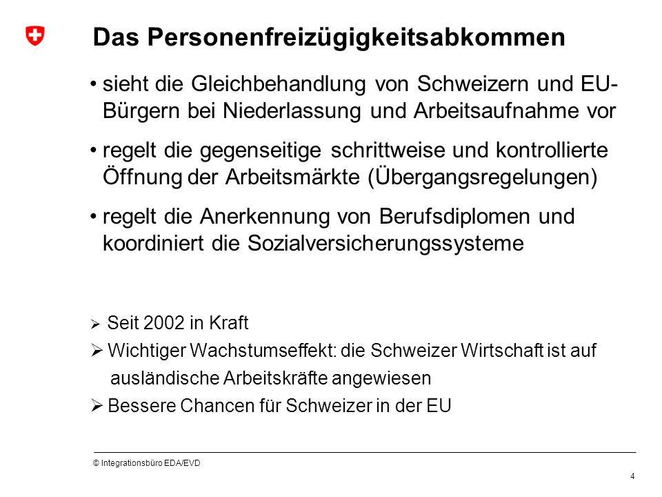 © Integrationsbüro EDA/EVD 4 Das Personenfreizügigkeitsabkommen sieht die Gleichbehandlung von Schweizern und EU- Bürgern bei Niederlassung und Arbeitsaufnahme vor regelt die gegenseitige schrittweise und kontrollierte Öffnung der Arbeitsmärkte (Übergangsregelungen) regelt die Anerkennung von Berufsdiplomen und koordiniert die Sozialversicherungssysteme Seit 2002 in Kraft Wichtiger Wachstumseffekt: die Schweizer Wirtschaft ist auf ausländische Arbeitskräfte angewiesen Bessere Chancen für Schweizer in der EU