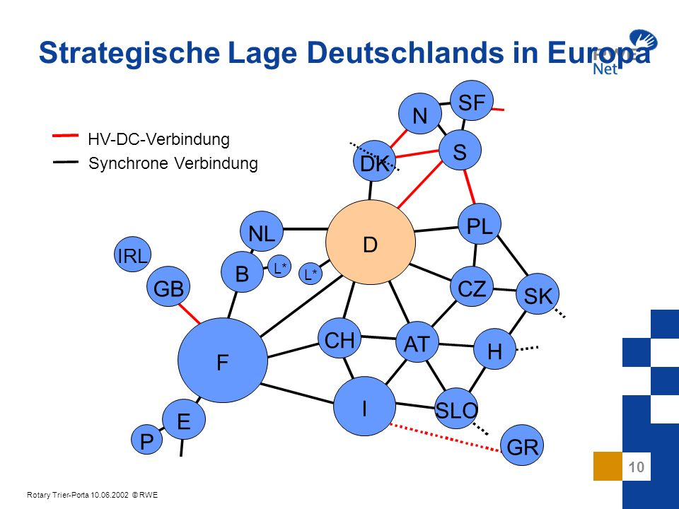 10 Rotary Trier-Porta 10.06.2002 © RWE Strategische Lage Deutschlands in Europa D SK F CZ PL I AT CH B NL DK H SLO E P GB IRL N S SF L* GR HV-DC-Verbi