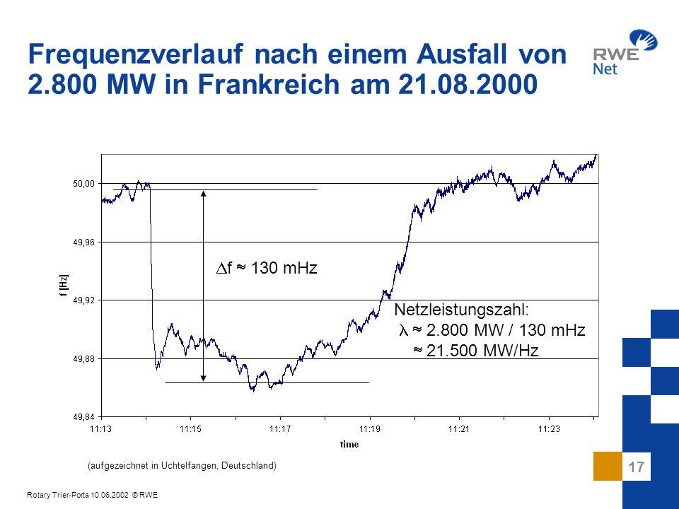 17 Rotary Trier-Porta 10.06.2002 © RWE Frequenzverlauf nach einem Ausfall von 2.800 MW in Frankreich am 21.08.2000 Netzleistungszahl: 2.800 MW / 130 m