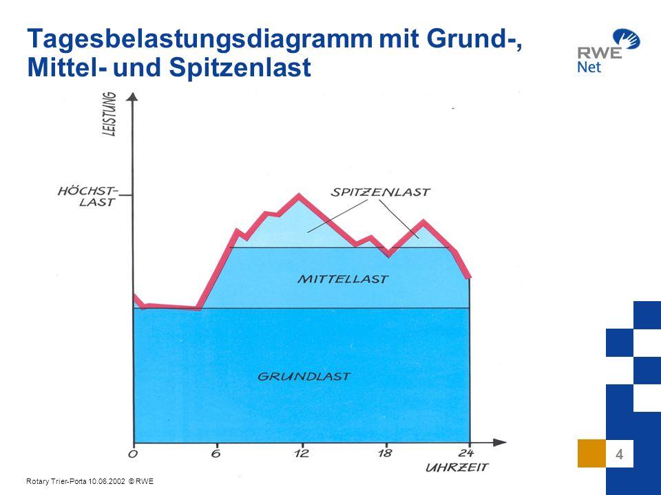 5 Rotary Trier-Porta 10.06.2002 © RWE Tagesbelastungsdiagramm mit Einsatz der Primärenergieträger 158.233 km