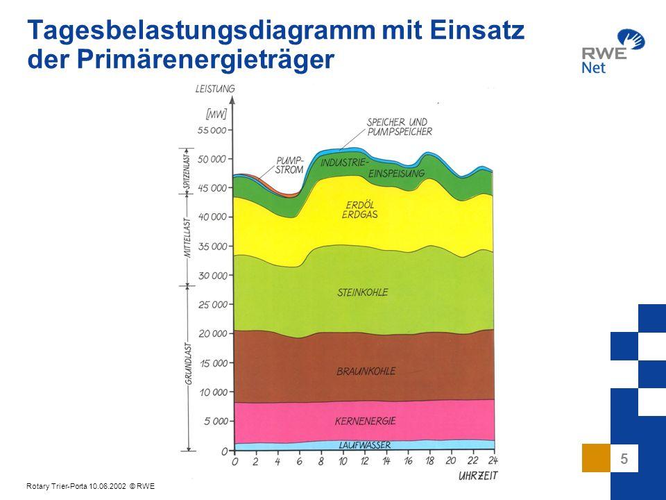 6 Rotary Trier-Porta 10.06.2002 © RWE Physikalische Besonderheiten der elektrischen Energieversorgung In der Stromversorgung müssen Erzeugung und Verbrauch zu jedem Zeitpunkt im Gleichgewicht sein.