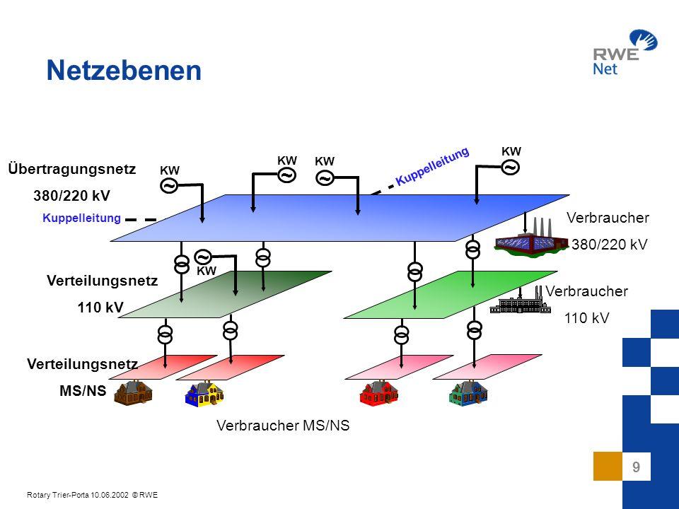 9 Rotary Trier-Porta 10.06.2002 © RWE ~ ~ ~ ~ ~ Verbraucher 380/220 kV Verbraucher 110 kV Verbraucher MS/NS Übertragungsnetz 380/220 kV Verteilungsnet